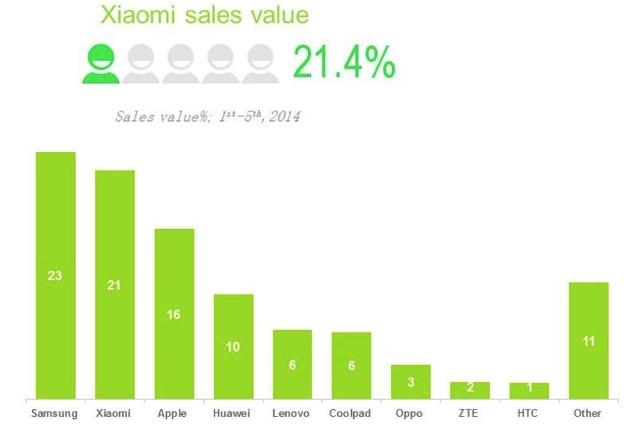 נתח שוק הסמארטפונים של סמסונג בסין (מקור: Kantar)