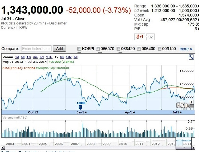 samsung-stock-july2014
