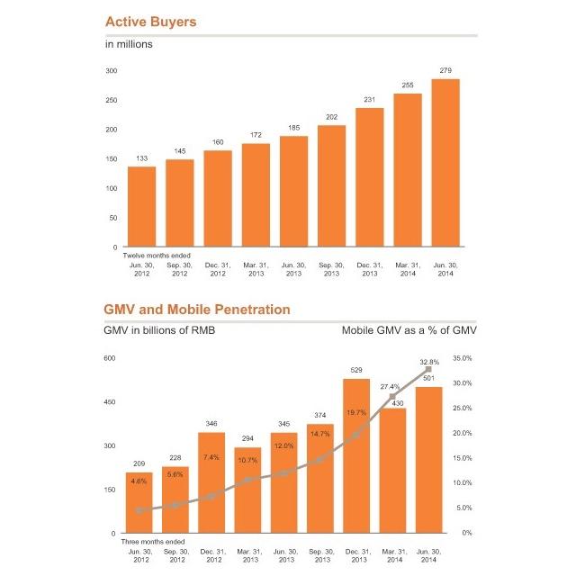 Alibaba-Charts-IPO-Q2-2014