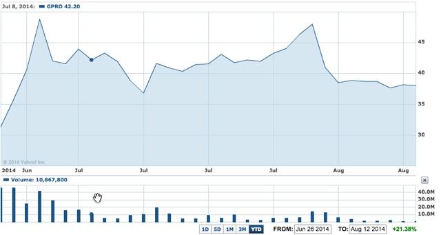גרף מניה Go Pro מיום ההנפקה (מקור: Yahoo! Finance)
