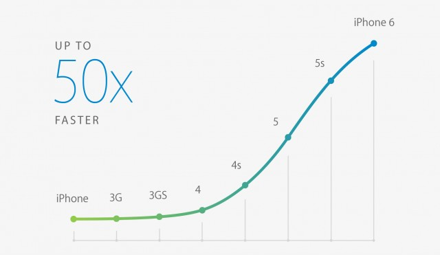 iphone-6-faster-processor