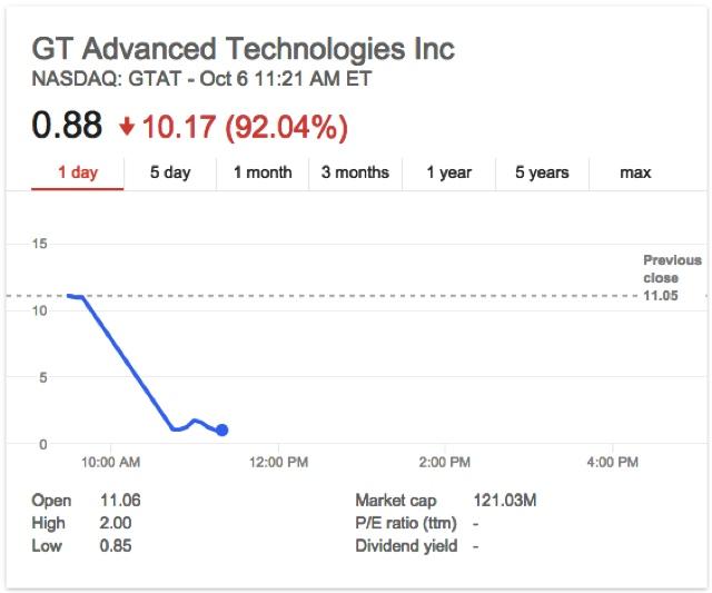הירידה במחיר מניית GT Advanced Technologies