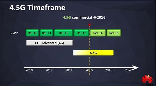 huawei-4.5G-teimframe