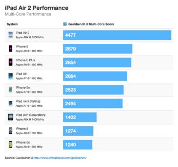 iPad Air 2 Performance