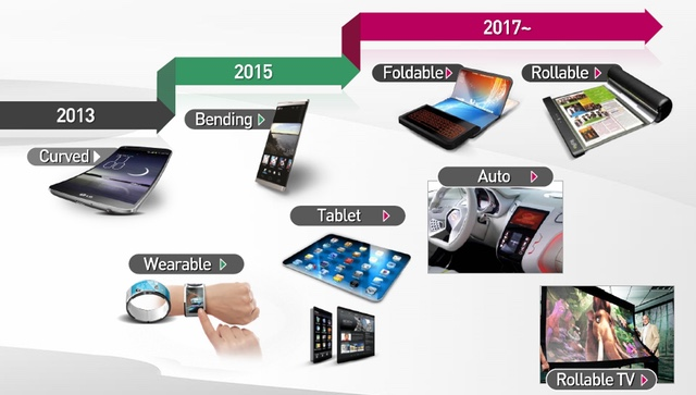 LG-Display-Future-products