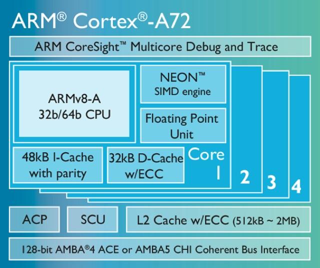 ARM-Cortex-A72-chip-diagram-LG