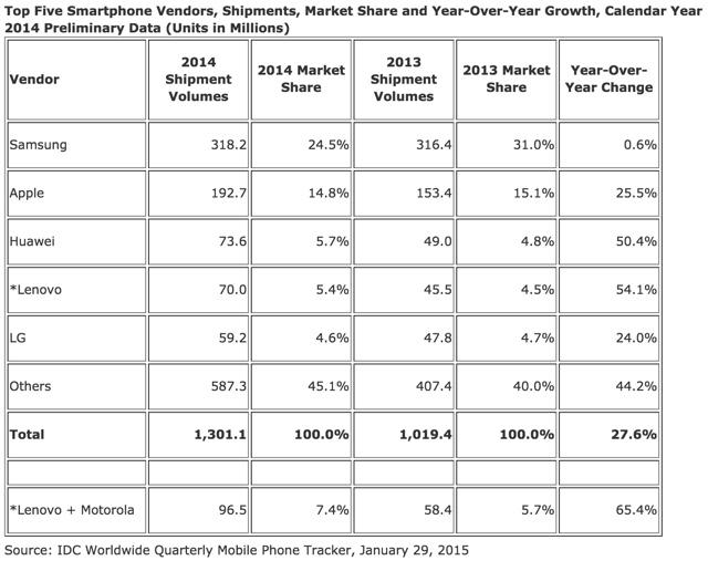 Smartphone-Shipments-2014-IDC