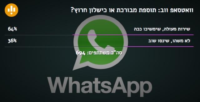 WhatsApp-Web-Survey-Results