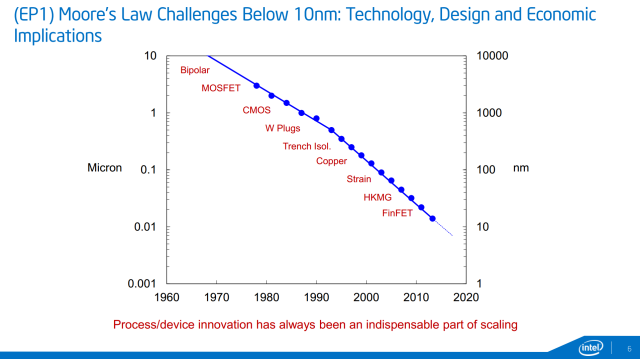 intel-process-innovation-1280x718