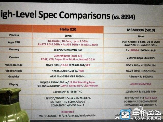 השוואה בין Snapdragon 810 ובין Helio X20