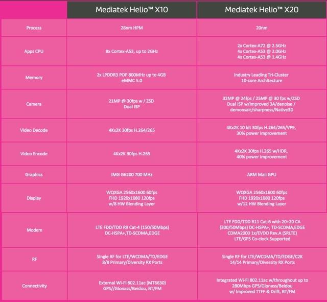 השוואת מפרטים: Helio X2 Vs. Helio X10 (מקור: heliox20.com)