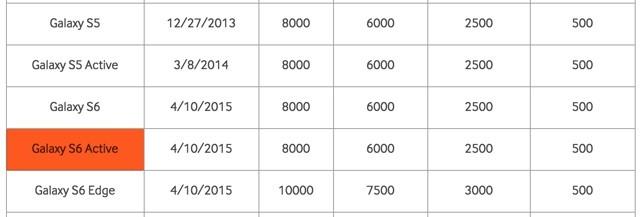 רישום ה-Galaxy S6 Active מאתר סמסונג