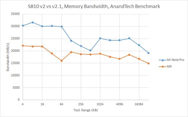 Qualcomm-Snapdragon-810-v21-memory