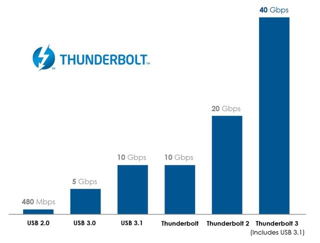 Thunderbolt-3-speed-compare