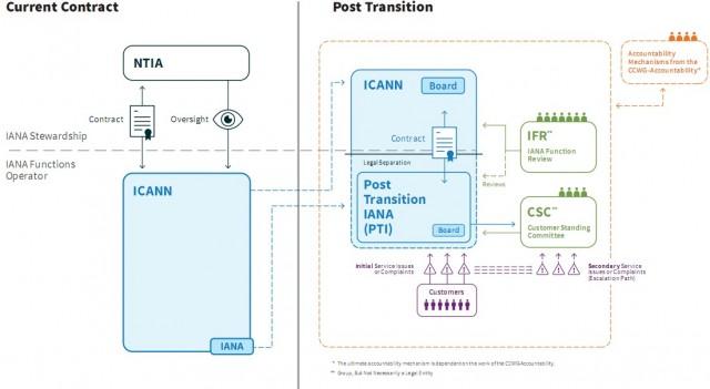 המבנה הקיים והמבנה החדש של הפיקוח על רישום כתובות ברשת
