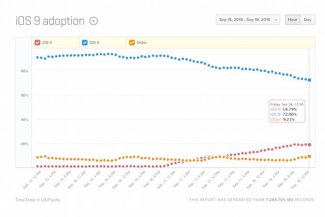 iOS 9 Adoption Gadgety 1