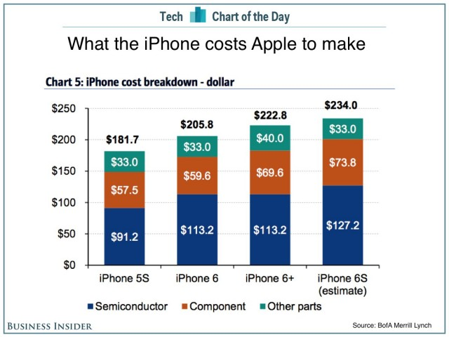 iPhone-6S-Cost-Estimates