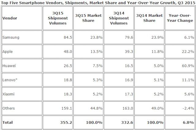 IDC Smartphone Market Q315