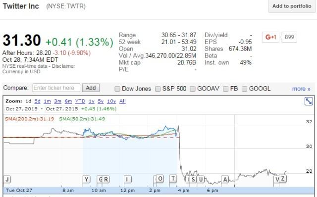 מקור: Google Finance
