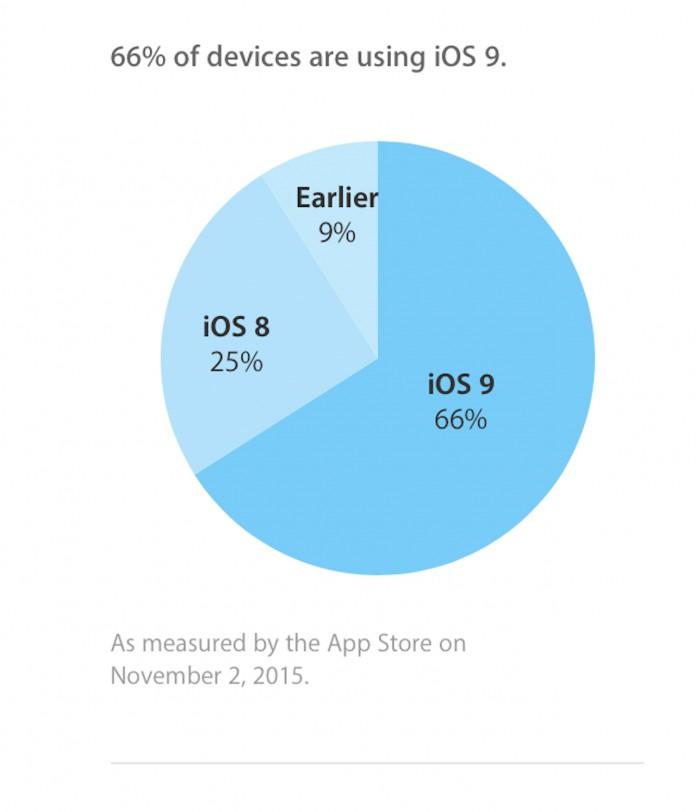 iOS 9 Adoption Rate