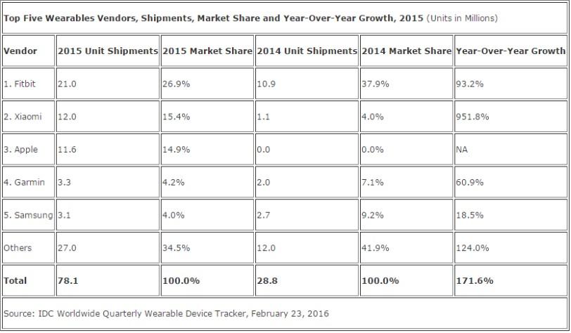 מכירות Wearables ב-2015