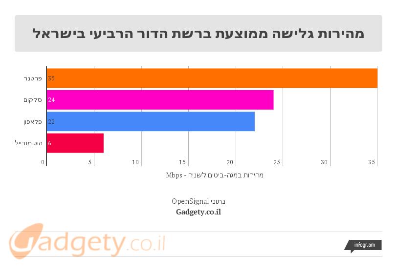 מהירויות גלישה בישראל ברבעון הרביעי של 2015 (נתונים: OpenSignal)