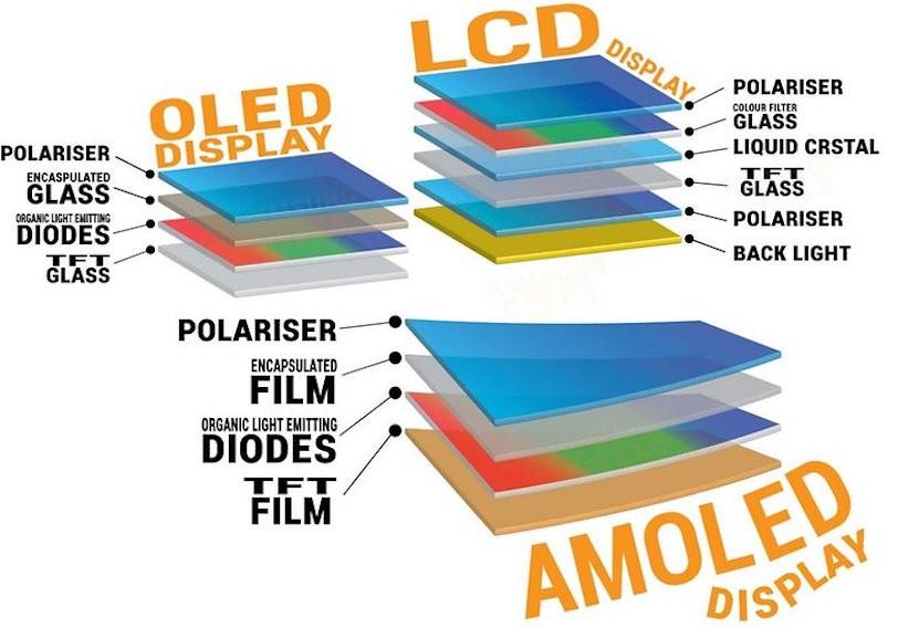 ההבדלים בין צגי LCD, OLED ו-AMOLED (מקור: Geek Trooper)