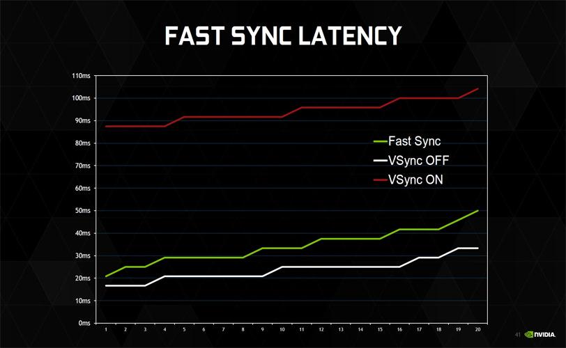 nvidia_fast_sync
