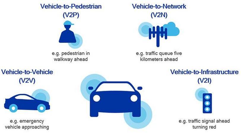 פרוייקט קישוריות רכבים של קוואלקום