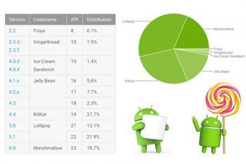 אנדרואיד בחודש אוגוסט 2016: גרסת Nougat 7.0 מותקנת על פחות מ-0.1% מהמכשירים