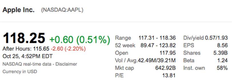 מניית אפל לאחר פרסום הדוחות (תמונה: Google Finance)