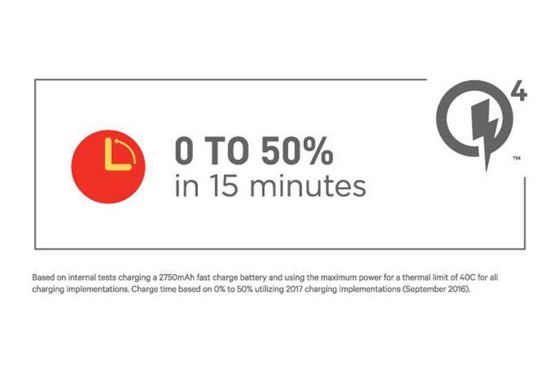 טעינה מהירה Quick Charge 4.0 מבית קוואלקום
