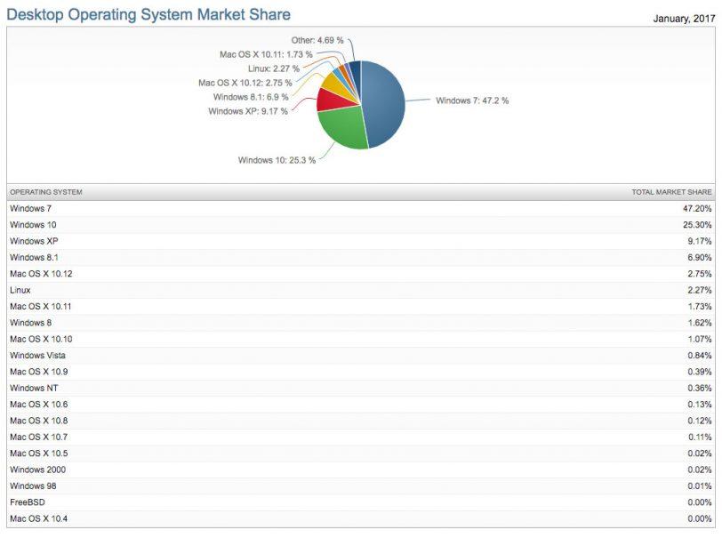 נתח השוק של מערכות ההפעלה למחשבים נייחים (נתונים: NetMarketShare)