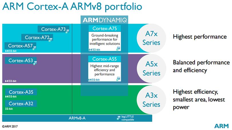 מעבדי Cortex-A של ARM