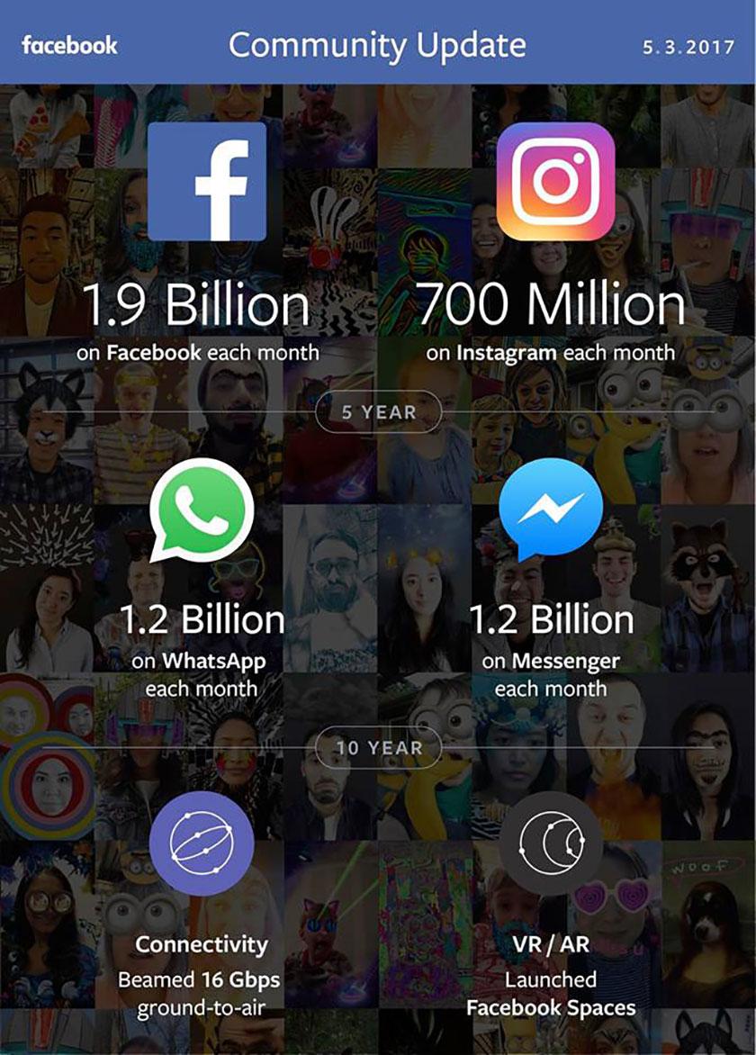 נתוני הקהילות של פייסבוק, רבעון ראשון 2017