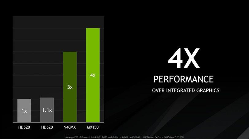ביצועים של כרטיס מסך GeForce MX150 (תמונה: Nvidia)