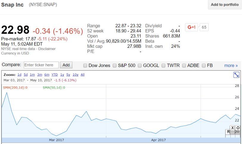 מניית SNAP במסחר המאוחר לאחר פרסום הדוחות (מקור: Google Finance)