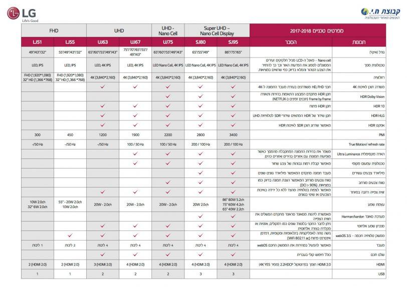 מפרטי מסכי LG (תמונה: LG\קבוצת ח.י)