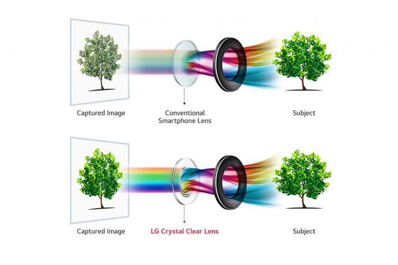 הדגמת היתרונות של עדשת זכוכית על פני עדשת פלסטיק