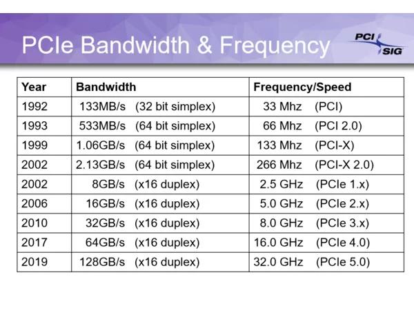 רוחב פס PCIe (באדיבות PCI-SIG)