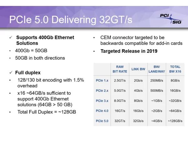 פירוט PCIe (באדיבות PCI-SIG)