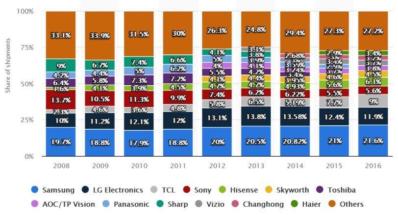 נתח השוק בתחום מסכי LCD (מקור: Statista)