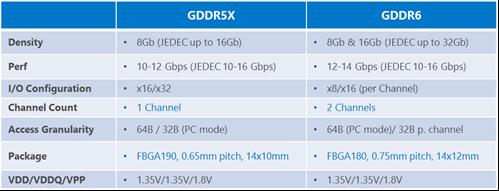 השוואת GDDR5X ל-GDDR6 (מקור micron)