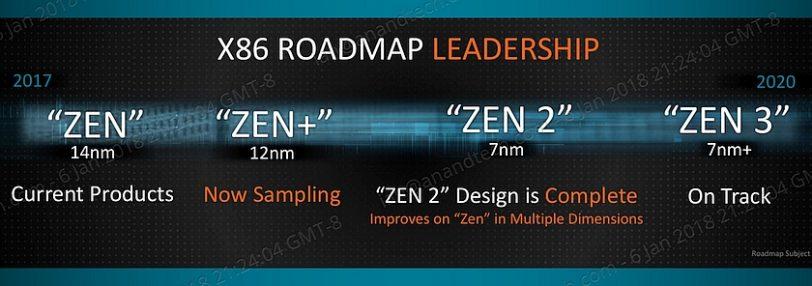 מפת דרכים מעבדים AMD (מקור anandtech)