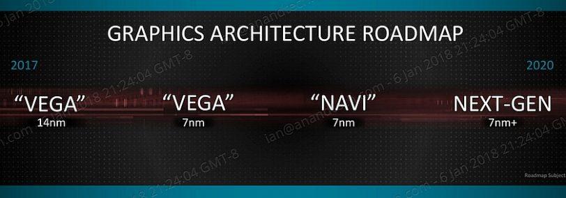 מפת דרכים ליבות גרפיות AMD (מקור anandtech)