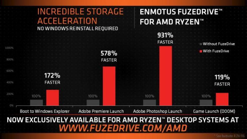 טבלת שיפור ביצועים FuzeDrive (מקור AMD)