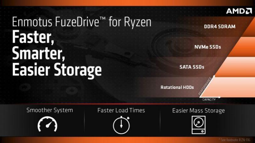 FuzeDrive ל-AMD (מקור AMD)
