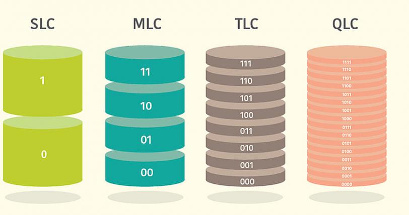 תיאור גרפי SLC MLC TLC QLC
