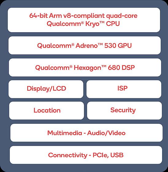 מבנה ערכת השבבים Snapdragon 820E (מקור קוואלקום)