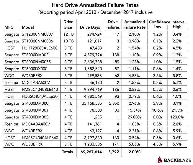 סטטיסטיקות כשלים 2013-2017 (מקור Backblaze)